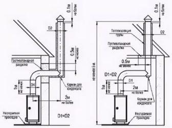 Как правильно установить дымоход на газовый котел?